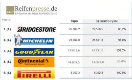 Класация за 2017 г, на специализираното издание Neue Reifenzeiting (NRZ), за най-големите производители на гуми