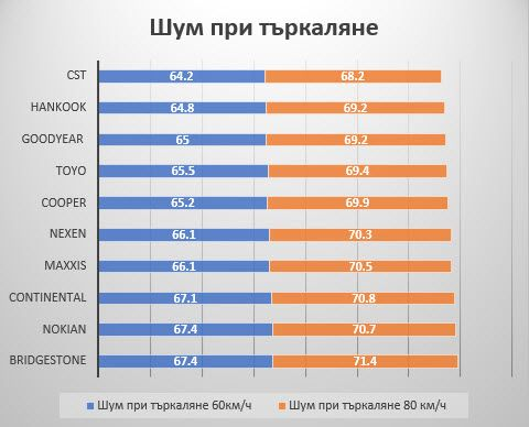 rezultati-auto-bild-allrad-225-55-16-shum-pri-tarkaliane