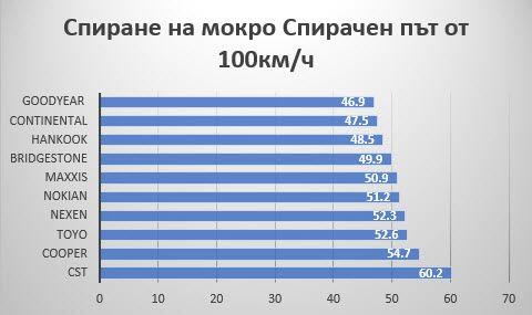 rezultati-auto-bild-allrad-spirane_na_mokro