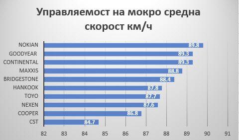 rezultati-auto-bild-allrad-upravliaemost_na_mokro