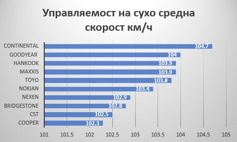 rezultati-auto-bild-allrad-upravliaemost_na_suha-nastilka