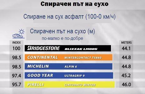 Bridgestone-Blizak-LM005-dry-breaking