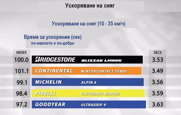 Bridgestone-Blizak-LM005-snow-acceleration