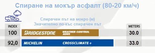 Weather-Control-A005-spirane-na-mokro
