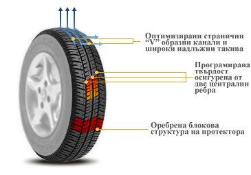 Debica-Passio-лятна гума, за малки автомоби,технически характеристики