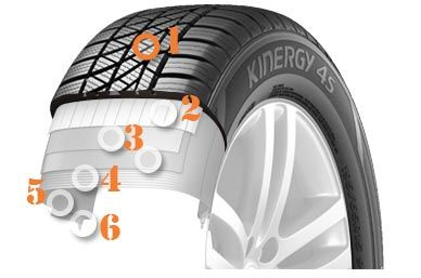 hankook-tires-kinergy-h740-tire-structure