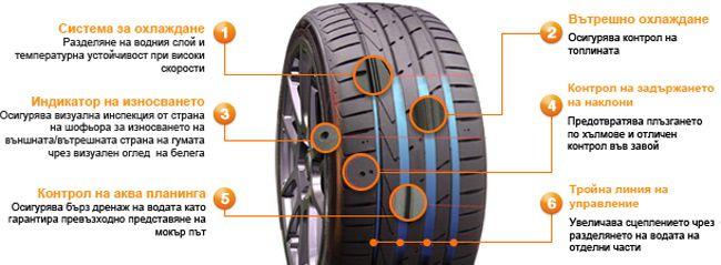 Hankook Ventus Evo2 Високо скоростна гума получена чрез използването на супер технологии