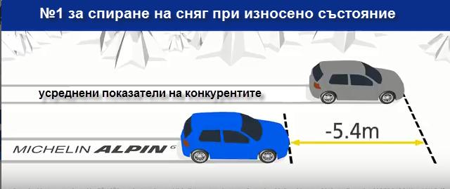 Michelin-Alpin-6-braking-distance