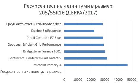Primacy_4_resursen_test_Decra_2017