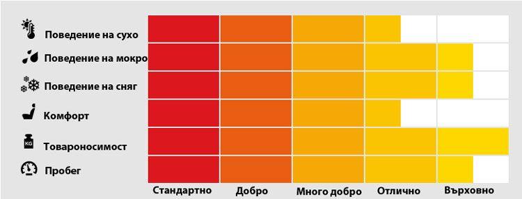 Pirelli_Carrier_Winter_Characteristics-of-performance